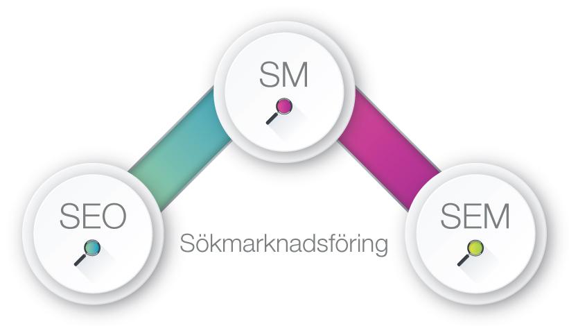 Sökmotormarknadsföring - SEM - Sökmarknadsföring