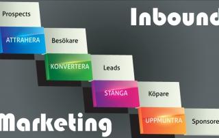 Inbound Marketing - Inkommande marknadsföring
